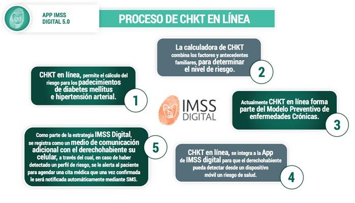 Ventajas del IMSS digital